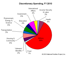 American military spending as a percentage of US federal budget