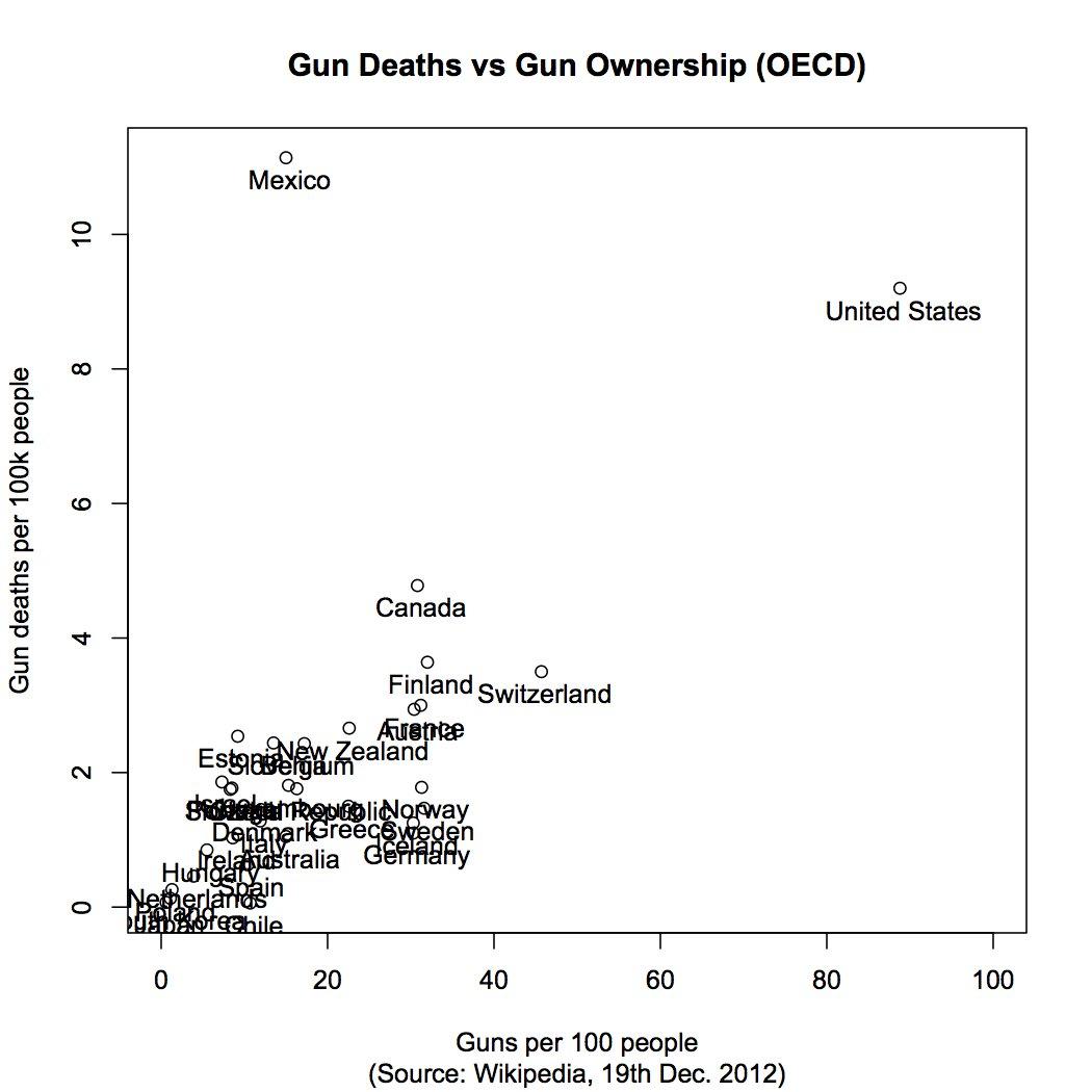 Gun ownership vs gun deaths