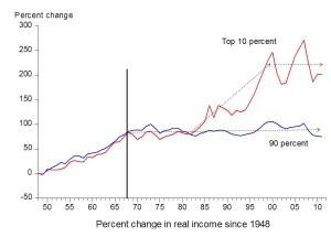 American income inequality since 1948
