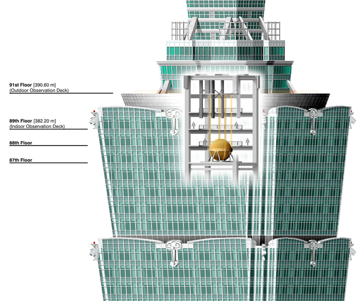 Taipei 101 mass damper illustration