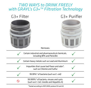 GRAYL Filter and Purifier Comparison